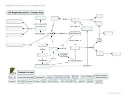 making atp concept mapping review