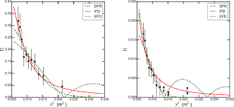 detection of an 20 kpc coherent magnetic field in the outskirt