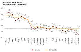 cuanto es el incremento del ipc ao 2016 el ipc cierra 2014 en el 1 por el abaratamiento de los carburantes