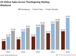 black friday amazon sales figures 2016 online sales shattered expectations on black friday business insider