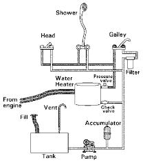 boat plumbing by don casey boattech boatus