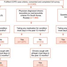 completed definition figure s1 flowchart of copd definition among patients completing
