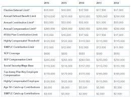 Irs Tax Tables 2015 2016 Irs Limits