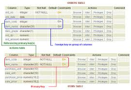find all foreign keys referencing a table sql server postgresql foreign key constraint w3resource