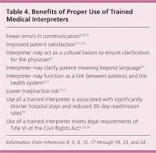 Interpreter Resume Samples by Medical Interpreter Duties Ecommerce Templates Magento Templates
