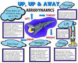 make a science fair project poster ideas flight aeronautical