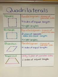 quadrilateral flow chart relation between quadrilaterals kwiznet