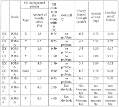 Friction Coefficient Table by Patent Ep1828301a1 Thermoplastic Resin Composition Containing
