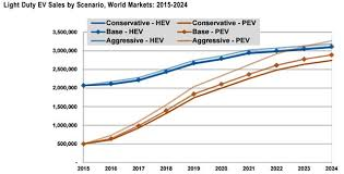 global light duty electric vehicle sales are expected to exceed 6