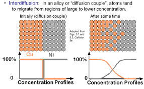amie study material on diffusion in solids for ad 302 u2022 amie nbcafe