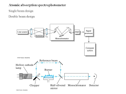 hollow cathode l in atomic absorption spectroscopy dong sun lee cat lab swu 2010fall version chapter 28 atomic