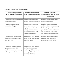 student writing paper the literacy of the visual arts ascd inservice literacy visual arts figure 3 page 001