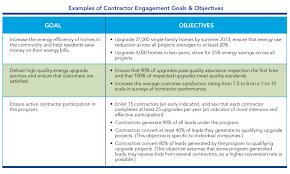 Sales Call Planning Worksheet Contractor Engagement U0026 Workforce Development U2013 Set Goals