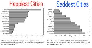 happiest states in america is beaumont the saddest city in america texas monthly