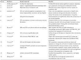 full text applications and toxicity of graphene family