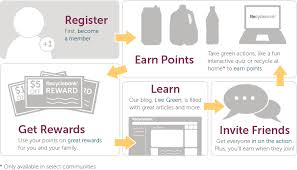 Recycle Bank Business Plan   Step Process