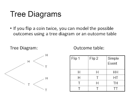 finding probability using tree diagrams and outcome tables ppt