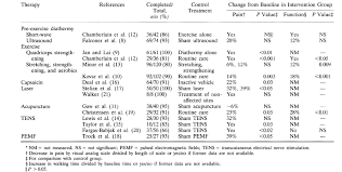 published trials of nonmedicinal and noninvasive therapies for hip