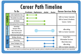 Resume Examples Byu by Byu Career Services Career Path Timeline