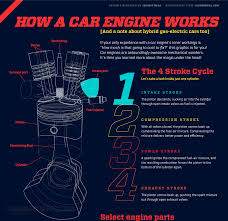 how hybrid cars work how a car engine works animagraffs