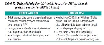Berapa Obat Arv Untuk Hiv 8 2 3 efek sing pengobatan antiretroviral dan pemantauan ichrc