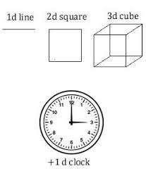 what is 1d 2d 3d and 4d how is it easily understood by a