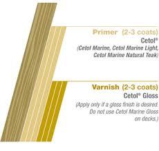 Sikkens Cetol Uv Interior Sikkens Cetol Marine Light Wood Finish Interlux Iva290 Qt