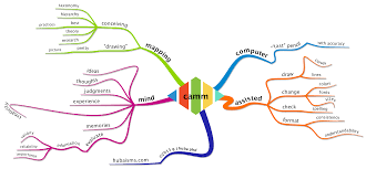 Blank Mind Map by Nomenclature Computer Assisted Mind Mapping Camm Hubaisms