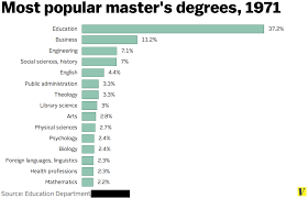 what to get a for s master s degrees are as common now as bachelor s degrees were in