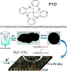 entrapment of a pyridine derivative within a copper u2013palladium