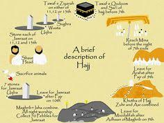 hajj steps hajj is known as the pilrimage back to mecca for muslims and