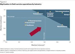 field services races toward digital transportation featured