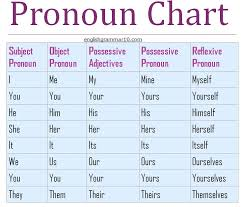 grammar pronoun rules chart pronoun exercises with answers