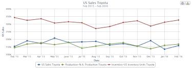 toyota us sales u s toyota sales vs production vs inventory 2015 to 2016