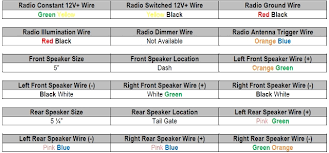 97 dodge ram 1500 2wd stereo wiring diagram with regard to 2011