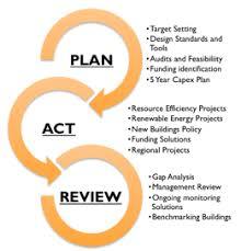 Sustainable Building Solutions Ironbark Sustainability Sustainable Building Services