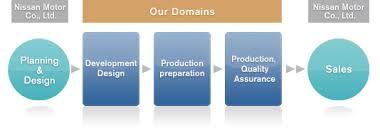 nissan shatai corporate information business activities
