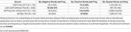 public perceptions of aquaculture evaluating spatiotemporal