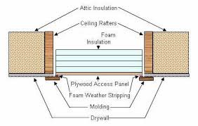 how to insulate attic accesses