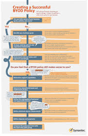 37 best elearning flowchart images on pinterest flowchart how to create a byod policy flowchart
