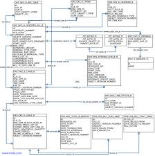 peoplesoft hrms tables list oracle erp er diagrams triniti