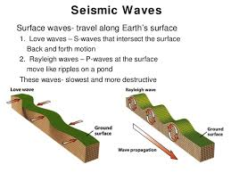 Indiana which seismic waves travel most rapidly images Geology lecture 11 jpg