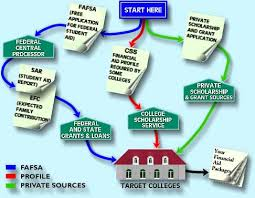 financial aid u0026 scholarships for a2zcolleges com ways to