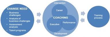Coaching Coaching Door Training