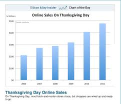 thanksgiving day sales market place marketing