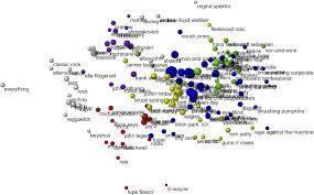 cgi si e social social selection and peer influence in an social