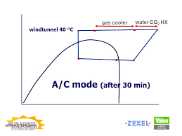 results from co 2 heat pump applications ullrich hesse zexel