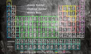 imagenes que empiecen con la letra am sabías que la letra j no aparece en la tabla periódica planeta