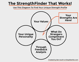 free profile finder the free strengthsfinder that actually works stop start do