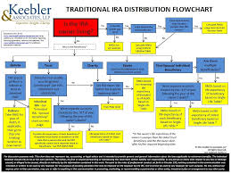 Ira Rmd Table Traditional Ira Distribution Flowchart Cozby U0026 Company Llc